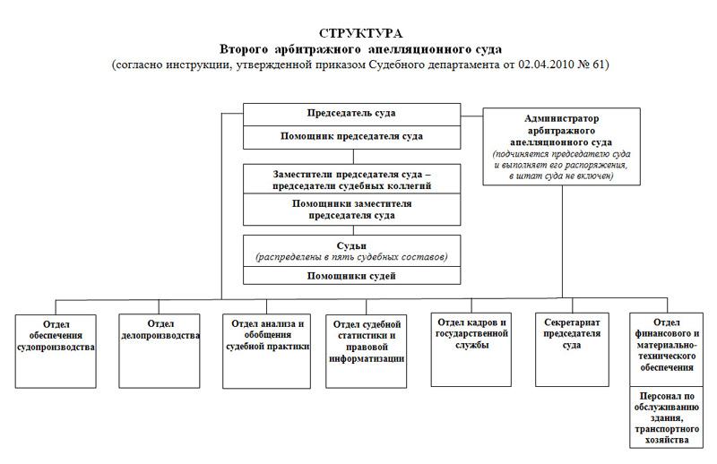 Схема работников суда